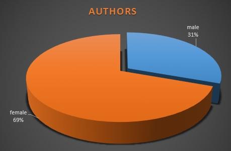 FBT 2014 authors