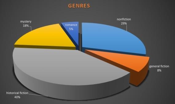 FBT 2014 genres