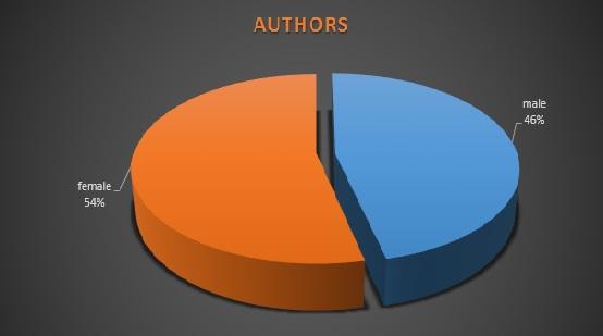 FBT authors